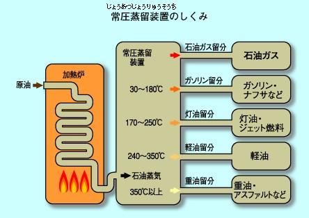 常圧蒸留装置のしくみ