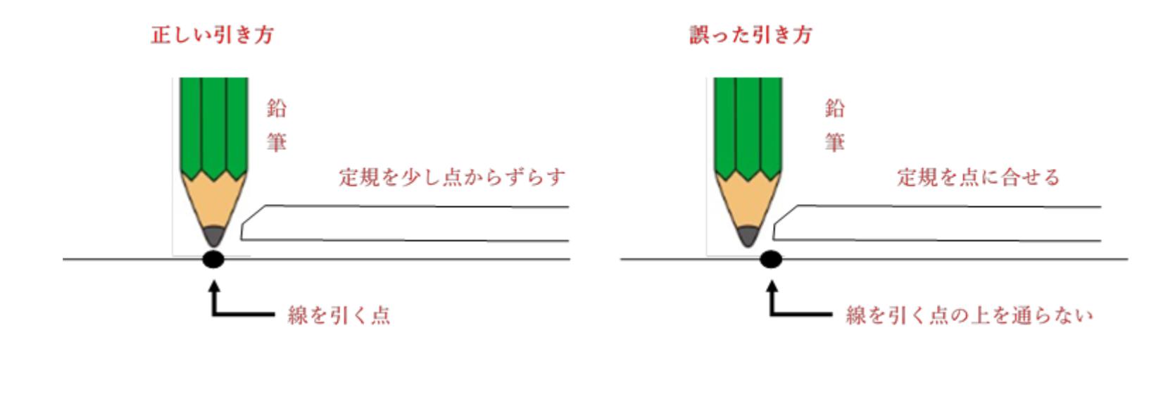 海図用具(鉛筆と消しゴム)の使い方