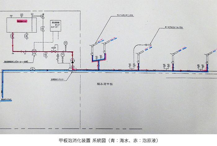 甲板泡消化装置 系統図(青:海水、赤:泡原液)