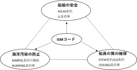 ISMコードと他条約との関連図