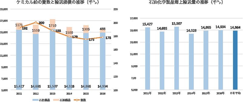 ケミカルタンカー海上輸送量
