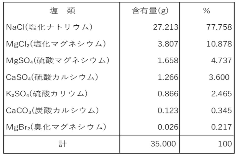 主要な塩類と比率